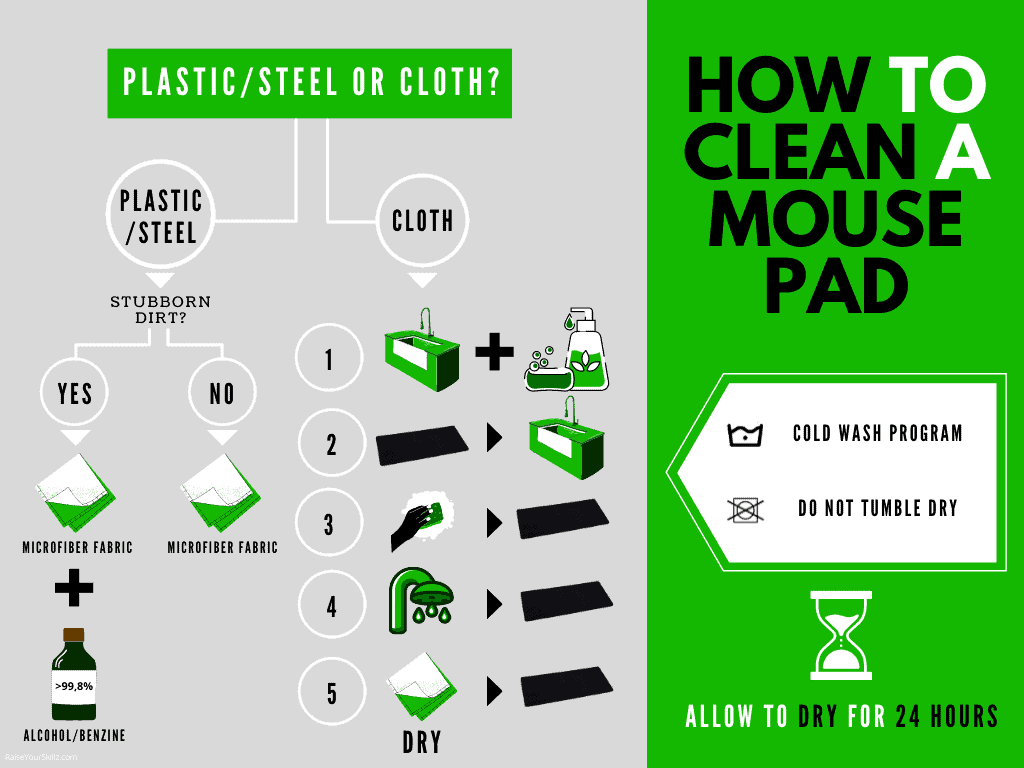 Infographic: How to Clean a Mousepad
