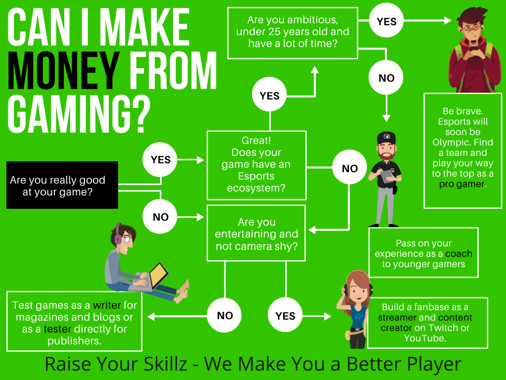 Decision Tree Can I Make Money From Gaming