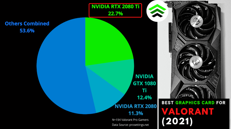 Infographic Best Graphic Cards for Valorant