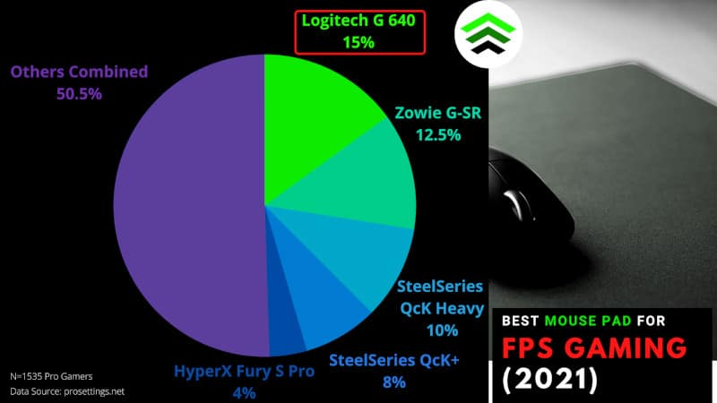 Best Gaming Mouse Pad for FPS Gaming 2021