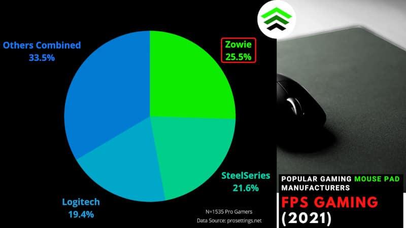 Popular Gaming Mouse Pad Manufacturers fps gaming 2021